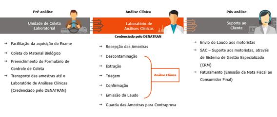 Figura 1. Exemplos da cadeia de custódia e suas etapas.